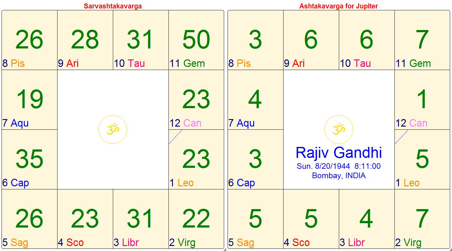 ashtakavarga calculations astrology